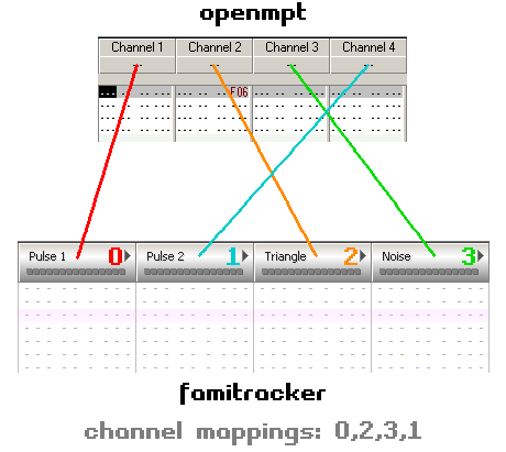 Channel mappings